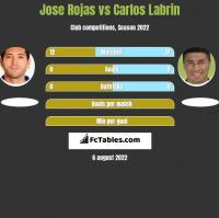 Jose Rojas vs Carlos Labrin h2h player stats