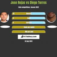Jose Rojas vs Diego Torres h2h player stats