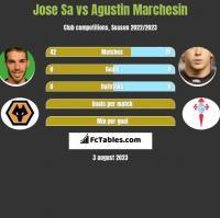 Jose Sa vs Agustin Marchesin h2h player stats