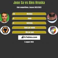 Jose Sa vs Ales Hruska h2h player stats