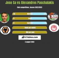 Jose Sa vs Alexandros Paschalakis h2h player stats