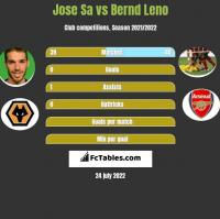 Jose Sa vs Bernd Leno h2h player stats