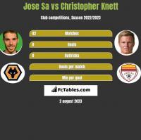 Jose Sa vs Christopher Knett h2h player stats