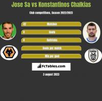 Jose Sa vs Konstantinos Chalkias h2h player stats