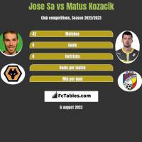 Jose Sa vs Matus Kozacik h2h player stats