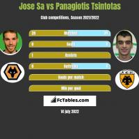 Jose Sa vs Panagiotis Tsintotas h2h player stats