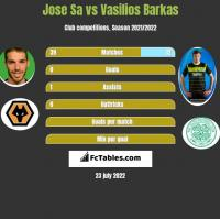 Jose Sa vs Vasilios Barkas h2h player stats