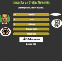 Jose Sa vs Zivko Zivkovic h2h player stats