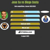 Jose Sa vs Diego Costa h2h player stats