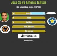 Jose Sa vs Antonis Tsiftsis h2h player stats