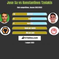 Jose Sa vs Konstantinos Tzolakis h2h player stats