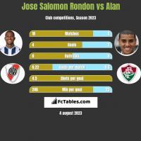 Jose Salomon Rondon vs Alan h2h player stats