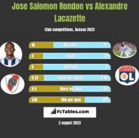 Jose Salomon Rondon vs Alexandre Lacazette h2h player stats