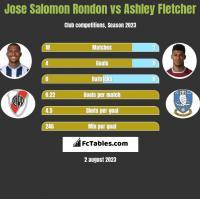 Jose Salomon Rondon vs Ashley Fletcher h2h player stats