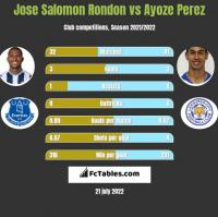 Jose Salomon Rondon vs Ayoze Perez h2h player stats