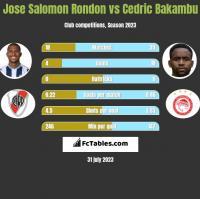 Jose Salomon Rondon vs Cedric Bakambu h2h player stats