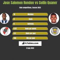 Jose Salomon Rondon vs Collin Quaner h2h player stats