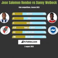 Jose Salomon Rondon vs Danny Welbeck h2h player stats