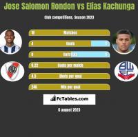 Jose Salomon Rondon vs Elias Kachunga h2h player stats