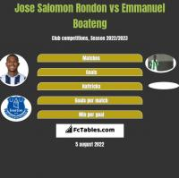 Jose Salomon Rondon vs Emmanuel Boateng h2h player stats