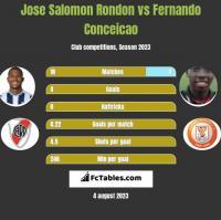 Jose Salomon Rondon vs Fernando Conceicao h2h player stats