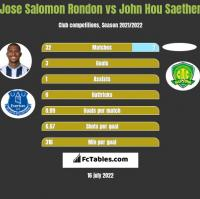 Jose Salomon Rondon vs John Hou Saether h2h player stats