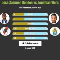 Jose Salomon Rondon vs Jonathan Viera h2h player stats