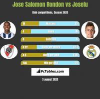Jose Salomon Rondon vs Joselu h2h player stats