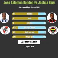 Jose Salomon Rondon vs Joshua King h2h player stats