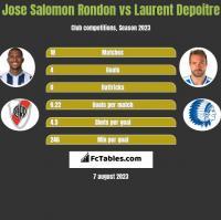 Jose Salomon Rondon vs Laurent Depoitre h2h player stats