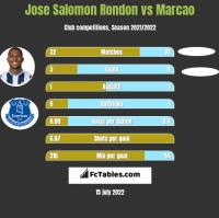 Jose Salomon Rondon vs Marcao h2h player stats