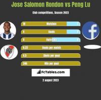 Jose Salomon Rondon vs Peng Lu h2h player stats