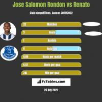 Jose Salomon Rondon vs Renato h2h player stats