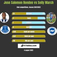 Jose Salomon Rondon vs Solly March h2h player stats