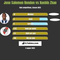 Jose Salomon Rondon vs Xuebin Zhao h2h player stats