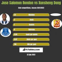 Jose Salomon Rondon vs Xuesheng Dong h2h player stats