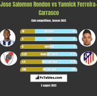 Jose Salomon Rondon vs Yannick Ferreira-Carrasco h2h player stats