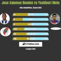 Jose Salomon Rondon vs Yoshinori Muto h2h player stats