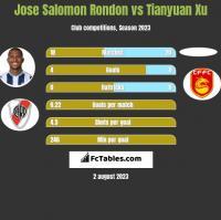 Jose Salomon Rondon vs Tianyuan Xu h2h player stats
