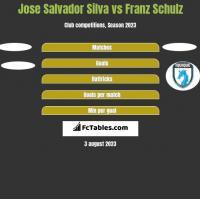 Jose Salvador Silva vs Franz Schulz h2h player stats