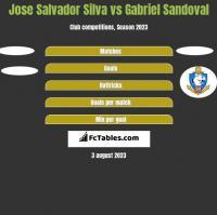 Jose Salvador Silva vs Gabriel Sandoval h2h player stats