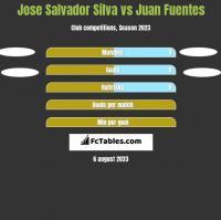 Jose Salvador Silva vs Juan Fuentes h2h player stats