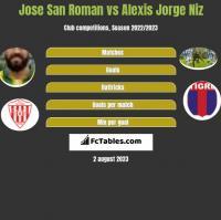Jose San Roman vs Alexis Jorge Niz h2h player stats