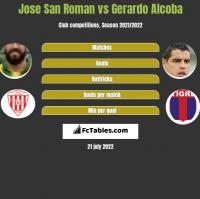 Jose San Roman vs Gerardo Alcoba h2h player stats
