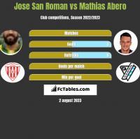 Jose San Roman vs Mathias Abero h2h player stats