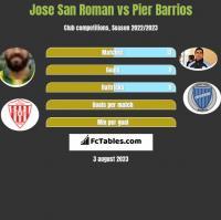 Jose San Roman vs Pier Barrios h2h player stats