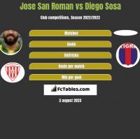 Jose San Roman vs Diego Sosa h2h player stats
