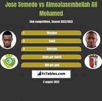 Jose Semedo vs Almoatasembellah Ali Mohamed h2h player stats