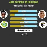 Jose Semedo vs Carlinhos h2h player stats