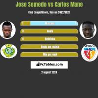 Jose Semedo vs Carlos Mane h2h player stats
